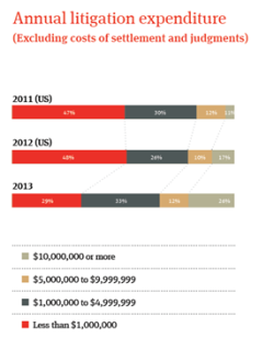 litigation expense cost case expensescommerciallitigation